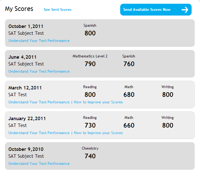 Physics college board subject tests scores